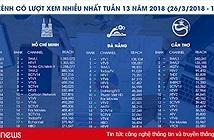 Kênh truyền hình nào đang ăn khách nhất Việt Nam?