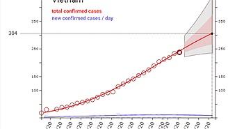 Mô hình dự đoán ca nhiễm COVID-19 toàn cầu của Viện Robert Koch