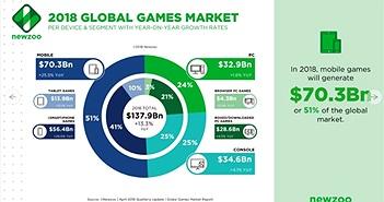 Game di động chiếm phần lớn doanh thu thị trường game thế giới