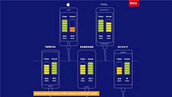 Apple bị tố ăn gian 30% dung lượng pin iPhone