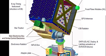 Sứ mệnh nghiên cứu sao neutron đầu tiên của NASA