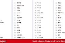 Trận Việt Nam - Thái Lan lọt top tìm kiếm trên mạng xã hội Hàn Quốc