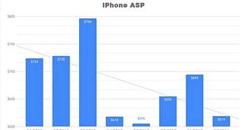 iPhone X là smartphone Apple bán chạy nhất từ khi ra mắt