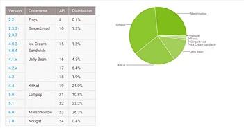 Google công bố bảng xếp hạng thị phần Android