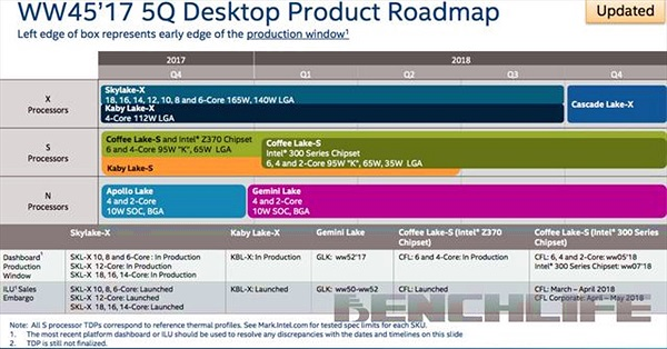 Rò rỉ lịch trình ra mắt vi xử lý Intel Cascade Lake-X cùng vi xử lý Coffee Lake-S với 2 nhân CPU