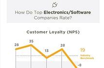 Người dùng Samsung trung thành hơn người dùng Apple