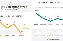 Tại Mỹ, fan Samsung trung thành hơn fan Apple