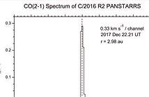 Phát hiện sao chổi C / 2016 R2 (Pan-STARRS) cực giàu thứ này