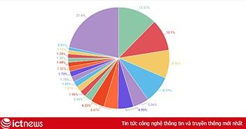 Việt Nam là quốc gia phát tán thư rác lớn nhất thế giới trong quý 2/2017