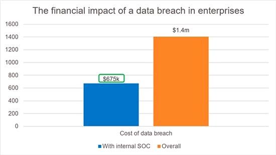 Bộ phận SOC nội bộ giúp doanh nghiệp giảm một nửa chi phí đối phó an ninh mạng