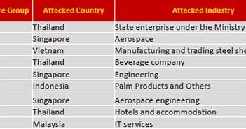 Kaspersky: Phát hiện các nhóm mã độc tống tiền có chủ đích tại khu vực Đông Nam Á