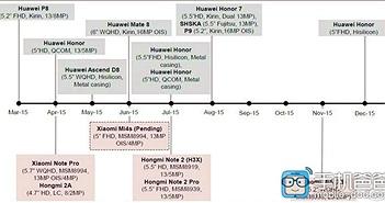 Hé lộ toàn bộ lịch trình ra mắt thiết bị của Xiaomi và Huawei trong năm 2015