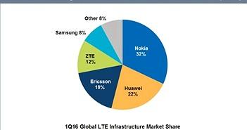 Doanh thu từ thị trường cung cấp hạ tầng 4G LTE giảm mạnh trong quý 1/2016