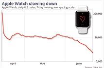 Doanh số Apple Watch đang tụt dốc