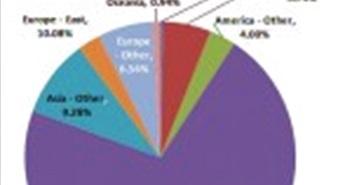 Point Topic: Thế giới hiện có 875 triệu thuê bao băng rộng cố định