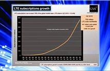 Số lượng thuê bao 4G vượt con số một tỷ vào cuối năm 2015