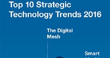 10 Xu hướng công nghệ chiến lược cho năm 2016