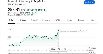 Cổ phiếu Apple bất ngờ tăng vọt bất chấp lo ngại dịch Covid-19