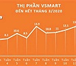VinSmart xác lập kỷ lục 16,7% thị phần trong 15 tháng