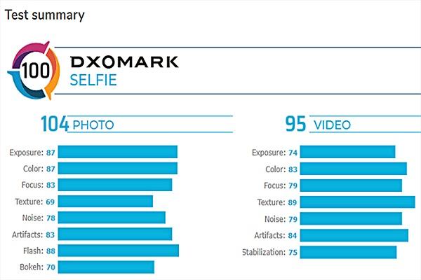 Camera selfie Galaxy S20 Ultra xếp thứ hai bảng xếp hạng DxOMark