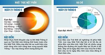 6 hiện tượng thiên văn kỳ thú sắp xuất hiện tại Việt Nam
