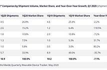 Huawei vươn lên trở thành hãng smartwatch đứng thứ 2 thế giới