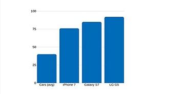 Smartphone còn mất giá nhanh hơn cả xe ôtô