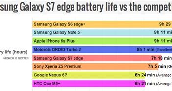 Galaxy S7 edge tốn pin hơn Note 5 và Galaxy S6 edge+