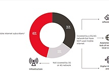 54% dân số toàn cầu vẫn chê internet trên di động