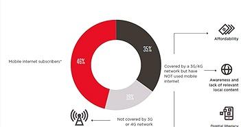 """54% dân số toàn cầu vẫn """"chê"""" internet trên di động"""