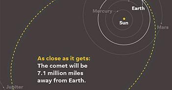 Sao chổi sắp lao về Trái đất, người xem có thể nhìn mắt thường