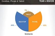 Người dùng Android truy cập web sex nhiều hơn iOS