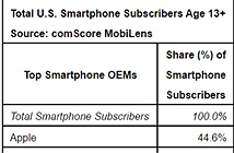 iPhone tiếp tục soán ngôi smartphone phổ biến nhất nước Mỹ