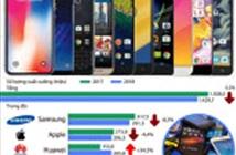[Infographics] Thị trường điện thoại thông minh toàn cầu sụt giảm