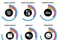 QC&Truyền thông: Công chúng Việt Nam vẫn ưa thích tivi nhất