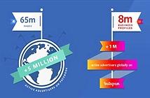 Đã có hơn 5 triệu doanh nghiệp quảng cáo qua Facebook