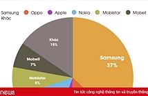 Điện thoại Nokia bất ngờ bán chạy trở lại ở Việt Nam