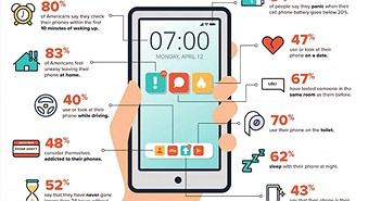 Thói quen dùng smartphone của 70% người Mỹ