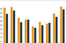 Người dùng đã bớt sử dụng các ứng dụng mạng xã hội hơn