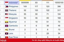Số liệu huy chương SEA Games trên Wiki bị đổi, đưa VN bét bảng