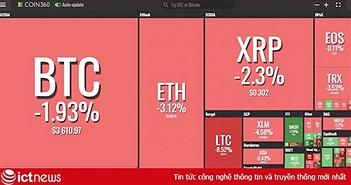 Giá bitcoin hôm nay 12/1: Thị trường lao dốc, mỗi Bitcoin mất 60 USD