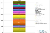 Chi phí sản xuất Galaxy S20 Ultra gần bằng nửa giá bán