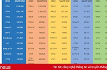 HBO, Disney Chanel, Cartoon Networkrớt hạng thê thảm trong Top 20 kênh truyền hình ăn khách