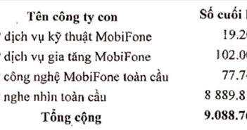 Mobifone đã chi gần 9.000 tỷ đồng để mua 95% AVG