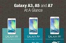 [Infografic] So sánh Galaxy A3, A5 và A7