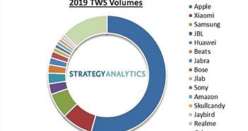 Apple chiếm nửa thị trường tai nghe true wireless toàn cầu, bán được 60 triệu AirPods trong năm 2019