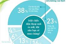 [Infografic] Hơn 60% người dùng không muốn đổi điện thoại mới