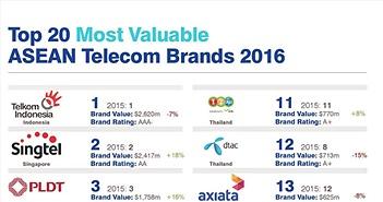 Thương hiệu Viettel được Brand Finance định giá gần 1 tỉ USD