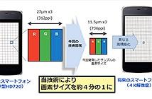 Sharp giới thiệu màn hình độ nét cao gấp đôi iPhone