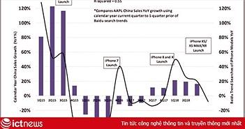 2 biểu đồ này cho thấy nhu cầu về iPhone đang giảm mạnh tại thị trường Trung Quốc